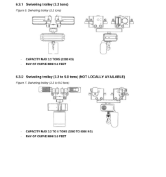 1 swiveling trolley 3 2 tons r m materials handling electric chain hoists loadmate chain hoist lm 10 stepless user manual page 24 99 [ 954 x 1351 Pixel ]