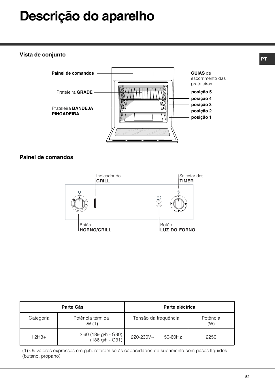 Descrição do aparelho, Vista de conjunto painel de