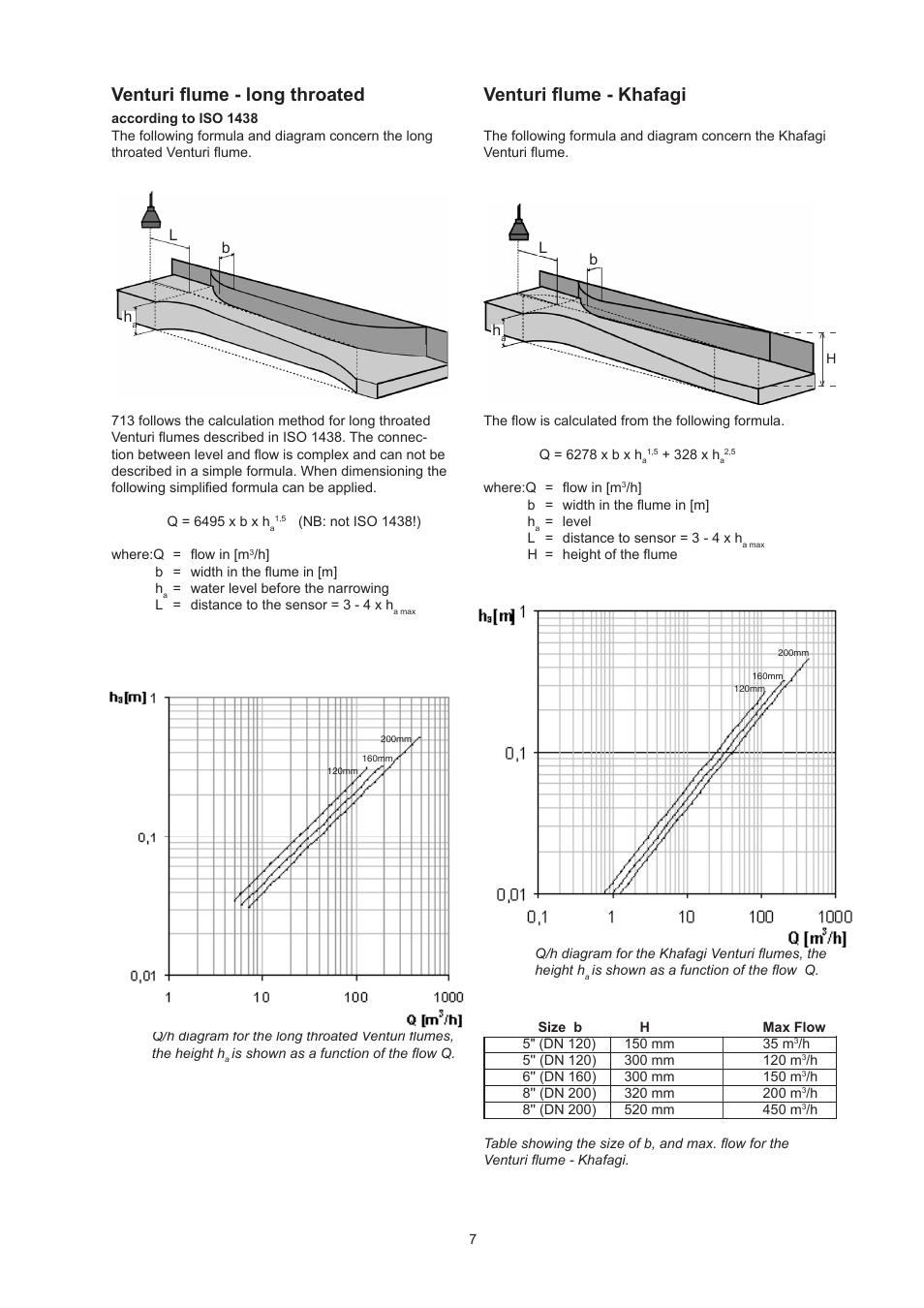 medium resolution of venturi flume long throated venturi flume khafagi xylem flow venturi flume diagram