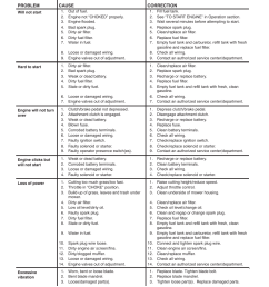troubleshooting points poulan pro pb145g38 lawn tractor user manual page 24 56 [ 954 x 1235 Pixel ]