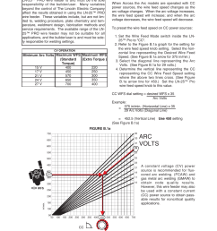 arc volts operation lincoln electric im10076 ln 25 pro user manual page [ 954 x 1227 Pixel ]