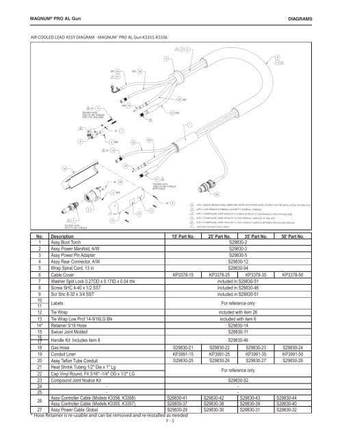 small resolution of lincoln electric im10168 k3355 k3356 k3357 k3358 magnum pro al push pull gun user manual page 21 28
