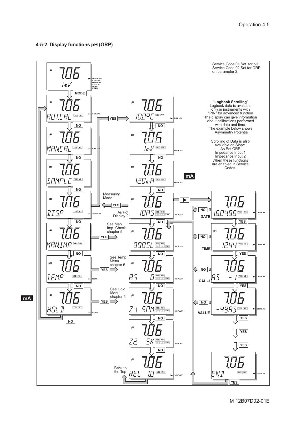5-2. display functions ph (orp), 5-2. display functions ph