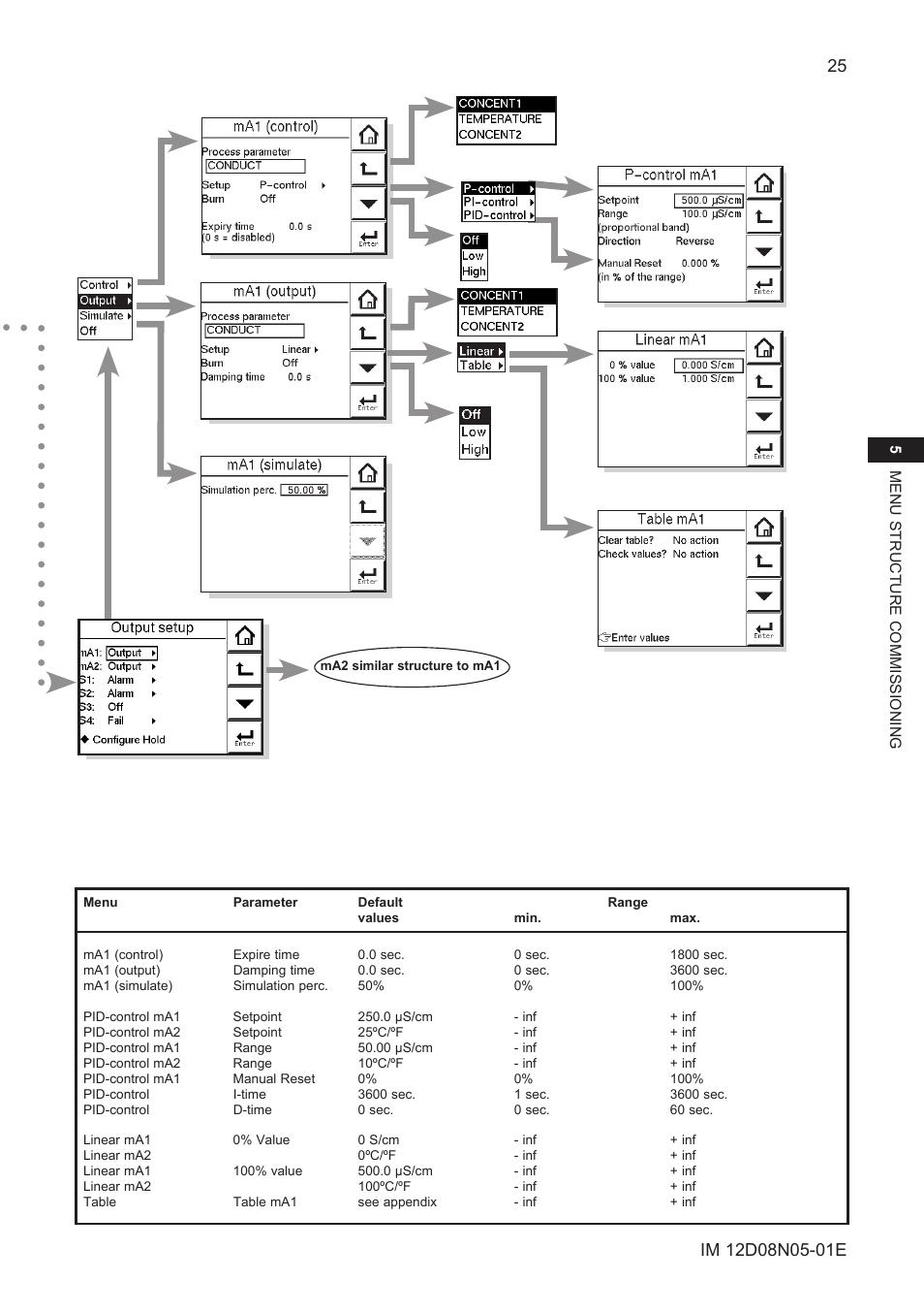 Yokogawa EXAxt SC450 4-Wire Analyzer for Conductivity