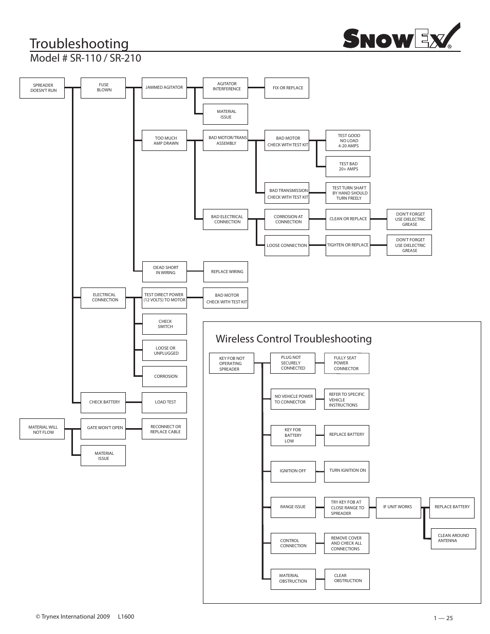 hight resolution of troubleshooting wireless control troubleshooting snowex sr 210 rh manualsdir com snowex sr110 wiring diagram
