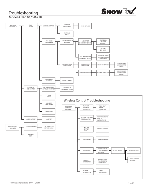 small resolution of troubleshooting wireless control troubleshooting snowex sr 210 rh manualsdir com snowex sr110 wiring diagram