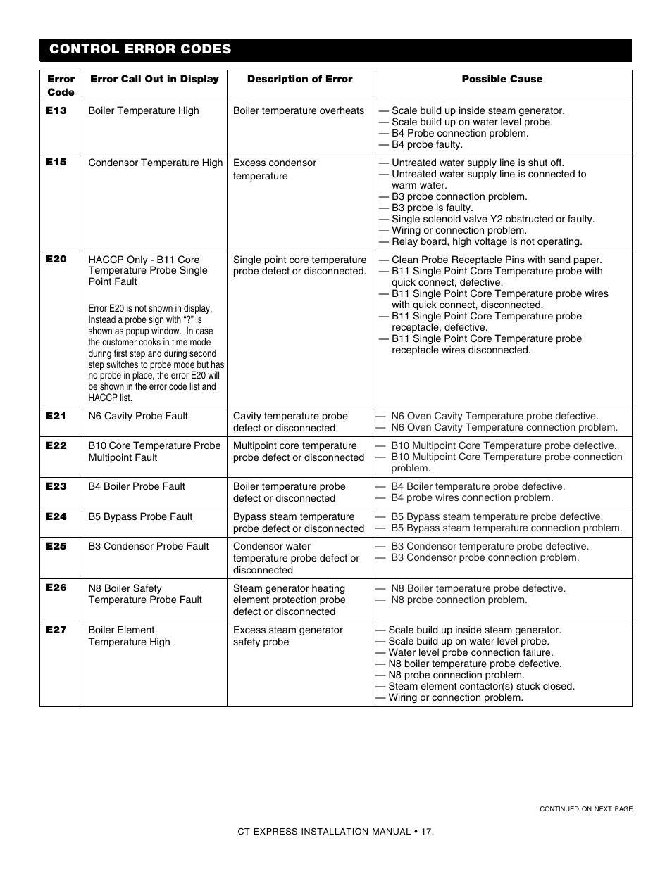 medium resolution of error codes control error codes alto shaam combitherm 4 10esi user manual page 19 24