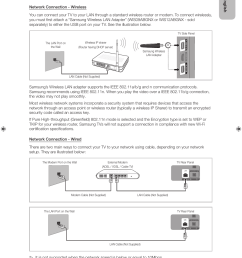 tv with wireles router with cable connection diagram [ 955 x 1321 Pixel ]