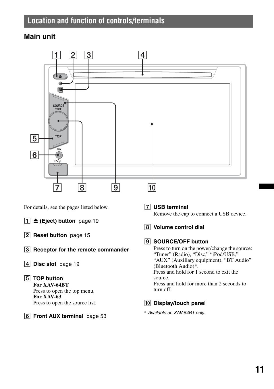 medium resolution of location and function of controls terminals main unit sony xav 63 sony xav 60 manual sony xav 63 wiring diagram