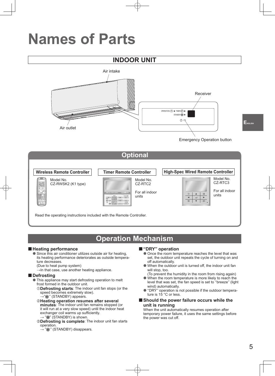Names of parts, Operation mechanism, Indoor unit