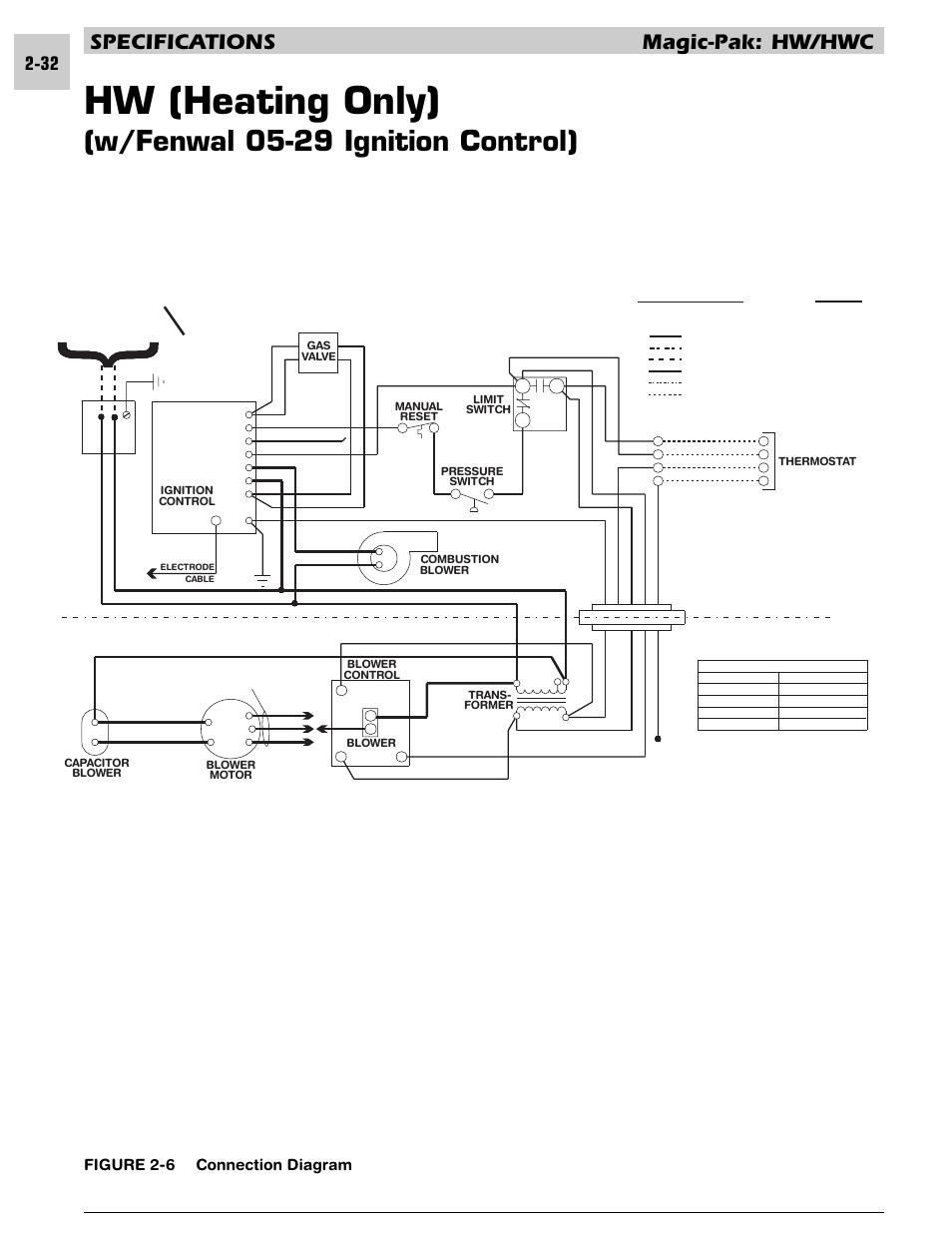 Hw (heating only), W/fenwal 05-29 ignition control