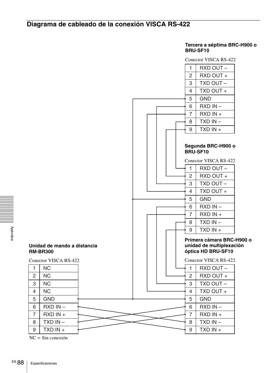 Diagrama de cableado de la conexión visca rs-422, Diagrama