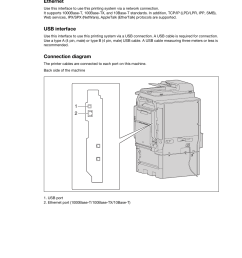 2 interfaces used for connection ethernet usb interface konica minolta bizhub 36 user manual page 17 198 [ 955 x 1350 Pixel ]