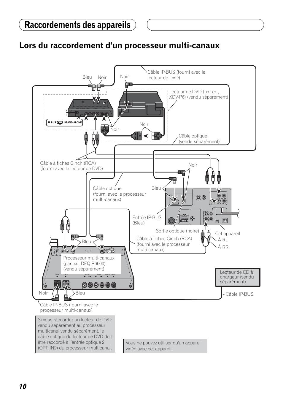 Lors du raccordement d'un processeur, Multi-canaux
