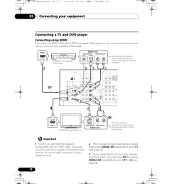 connecting a tv and dvd player connecting using hdmi connecting your equipment 03 pioneer vsx 420 s user manual page 18 136 [ 955 x 1350 Pixel ]