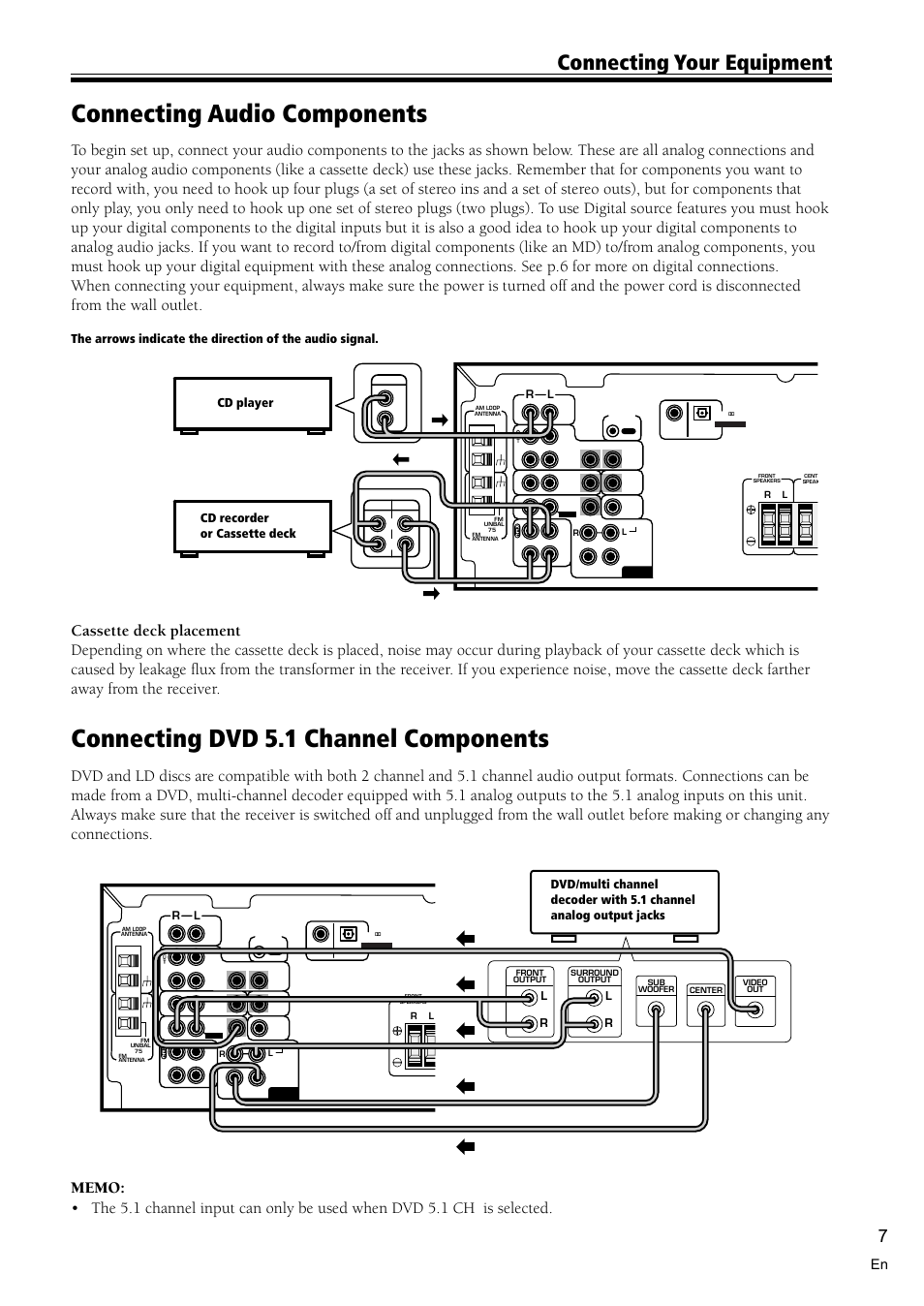 medium resolution of connecting audio components 7 connecting dvd 5 1 channel components 7 connecting audio components