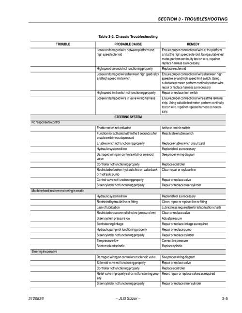 small resolution of jlg 40rts service manual user manual page 69 84 also for 33rts service manual 25rts service manual
