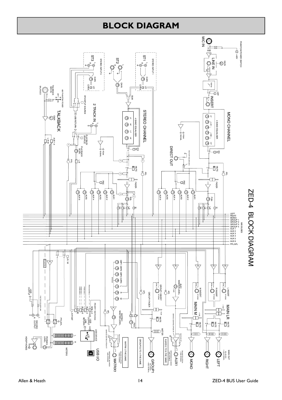 Block diagram, Allen & heath 14 zed-4 bus user guide, Ma