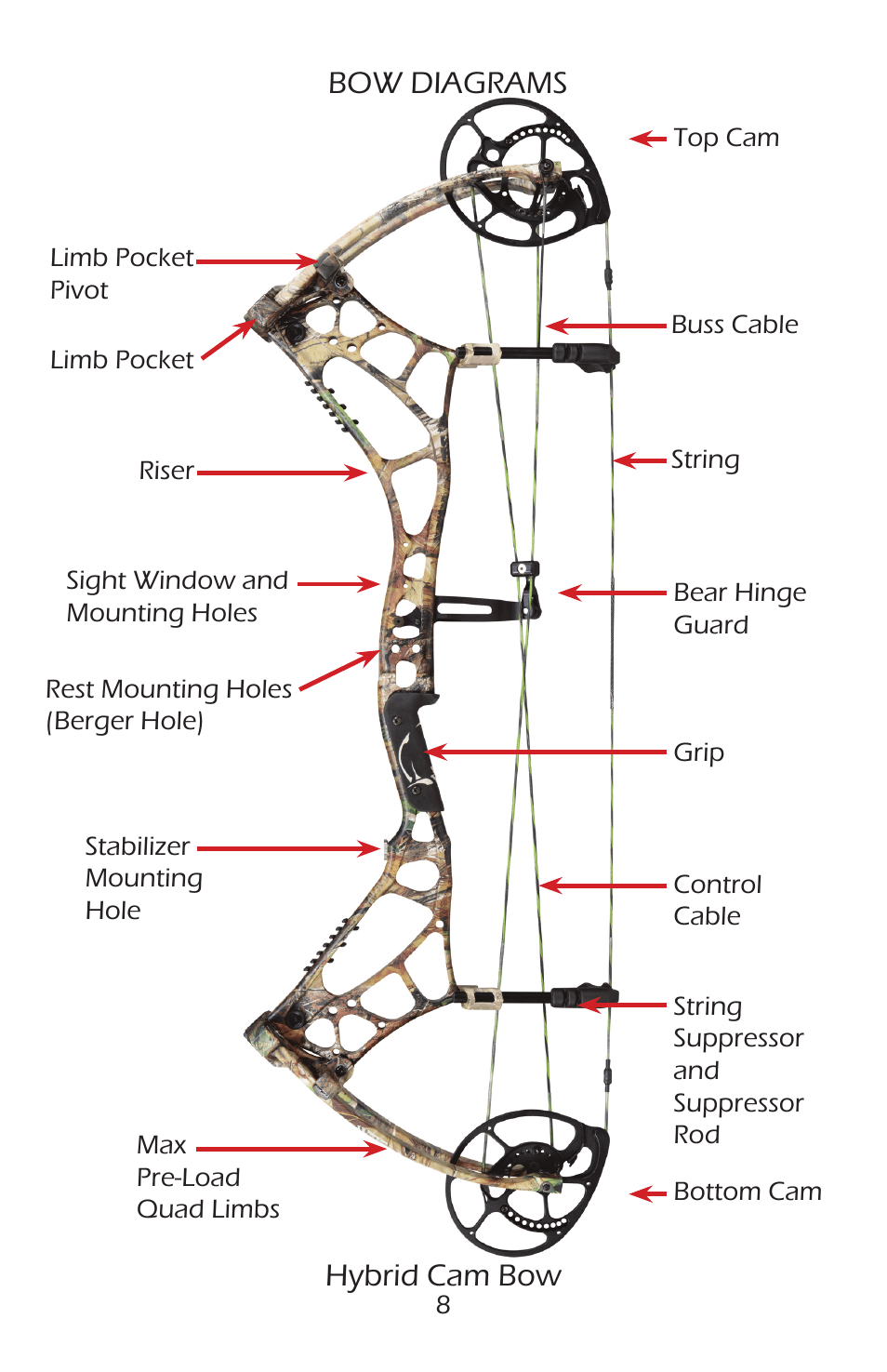 medium resolution of bow diagrams hybrid cam bow bear archery compound bow 2014 user manual page 11 40