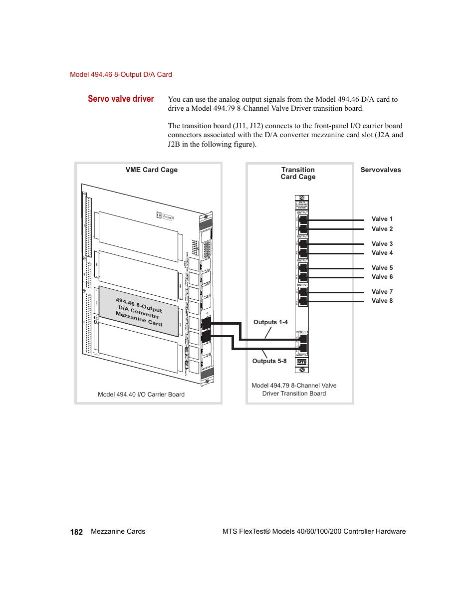 Servo valve driver, Transition card cage vme card cage