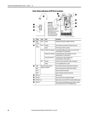 Drive status indicators & dpi port locations, Drive status, Indicators & dpi port locations