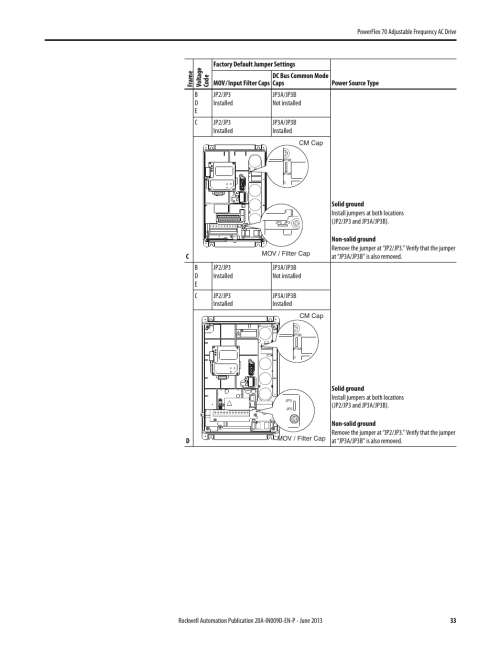 small resolution of rockwell automation 20a powerflex 70 adjustable frequency ac drive user manual page 33 56