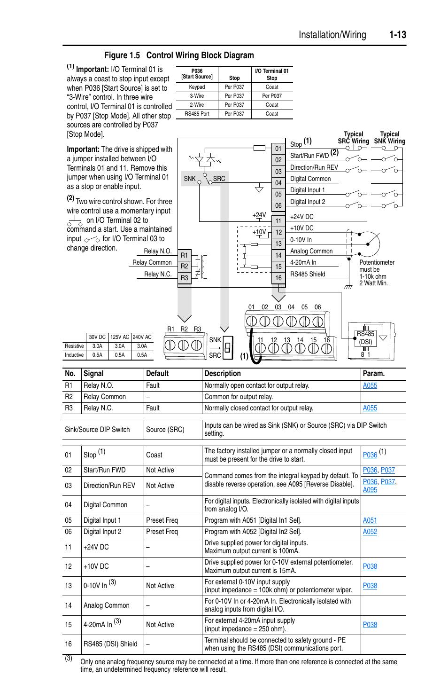3 phase start stop switch wiring diagram 96 honda accord ecu powerflex 4 diagrams schematic installation 1 13 figure 5 control block a