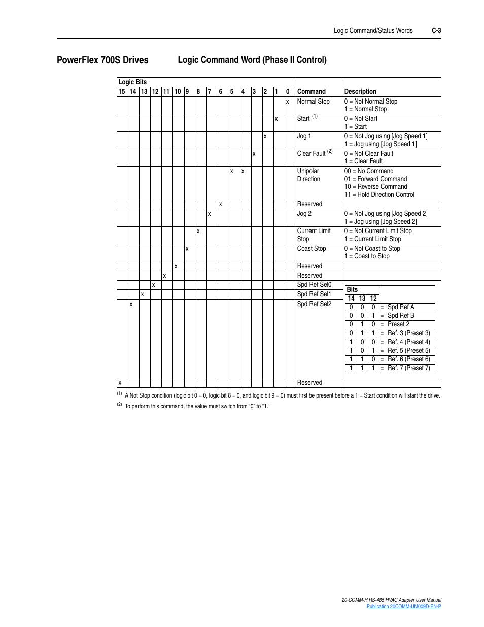 Powerflex 700s drives, Logic command word (phase ii
