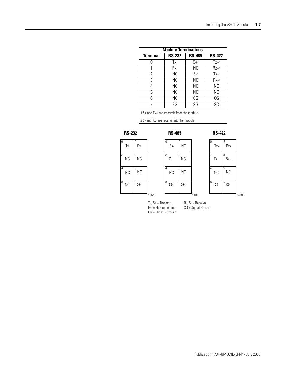 Rockwell Automation 1734-485ASC POINT I/O ASCII User