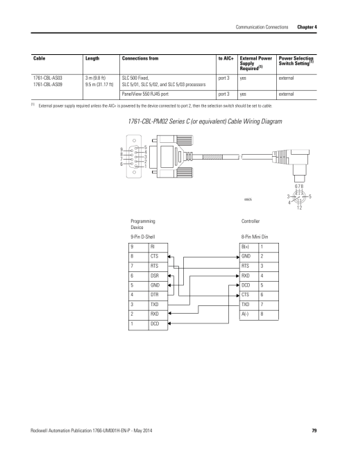 small resolution of rockwell automation 1766 lxxxx micrologix 1400 programmable controllers user manual user manual page 93 406 also for 1766 l32xxx micrologix 1400