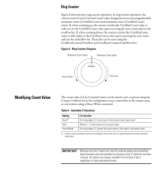 ring counter modifying count value rockwell automation 1769 hsc compact high speed counter module user manual page 29 170 [ 954 x 1235 Pixel ]
