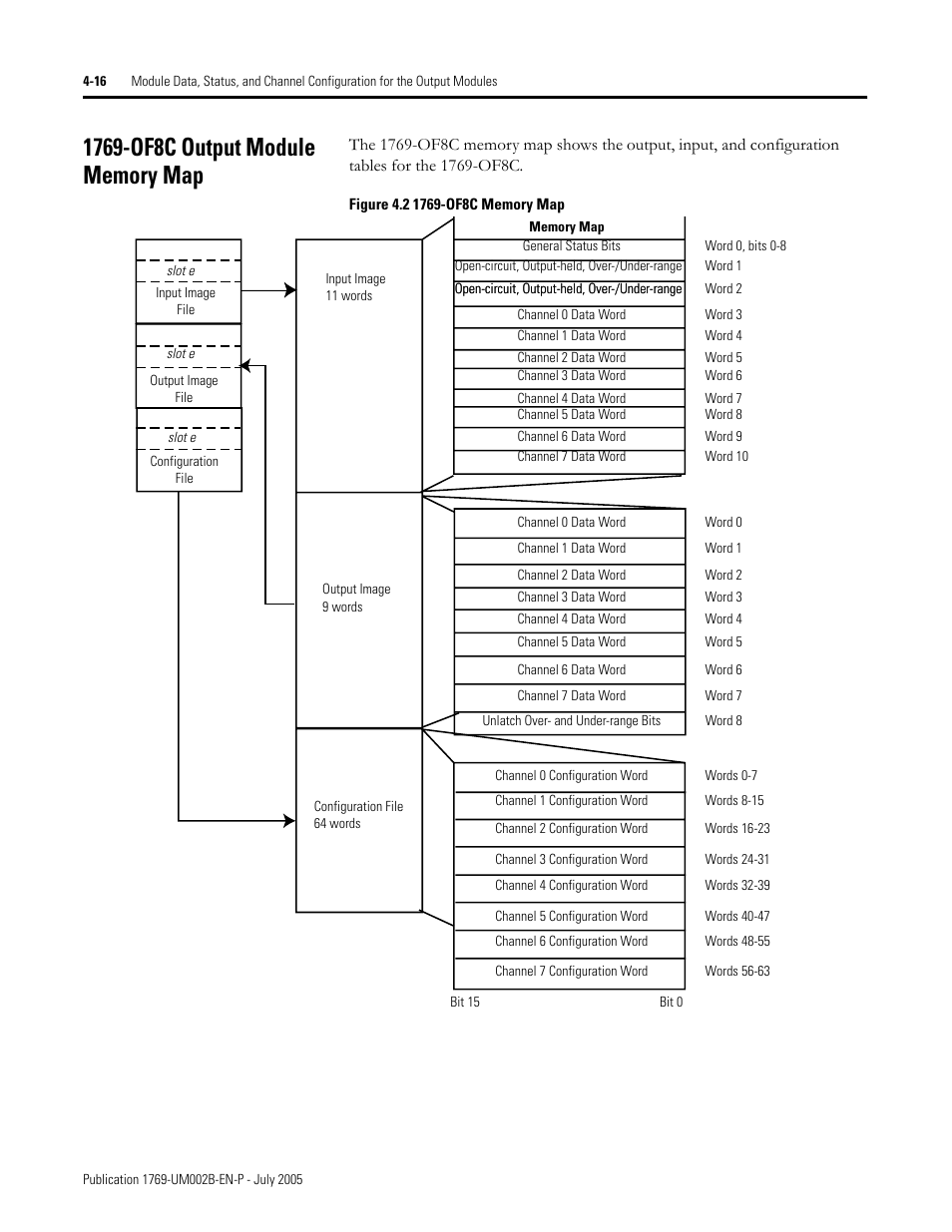 1769-of8c output module memory map, 1769-of8c output