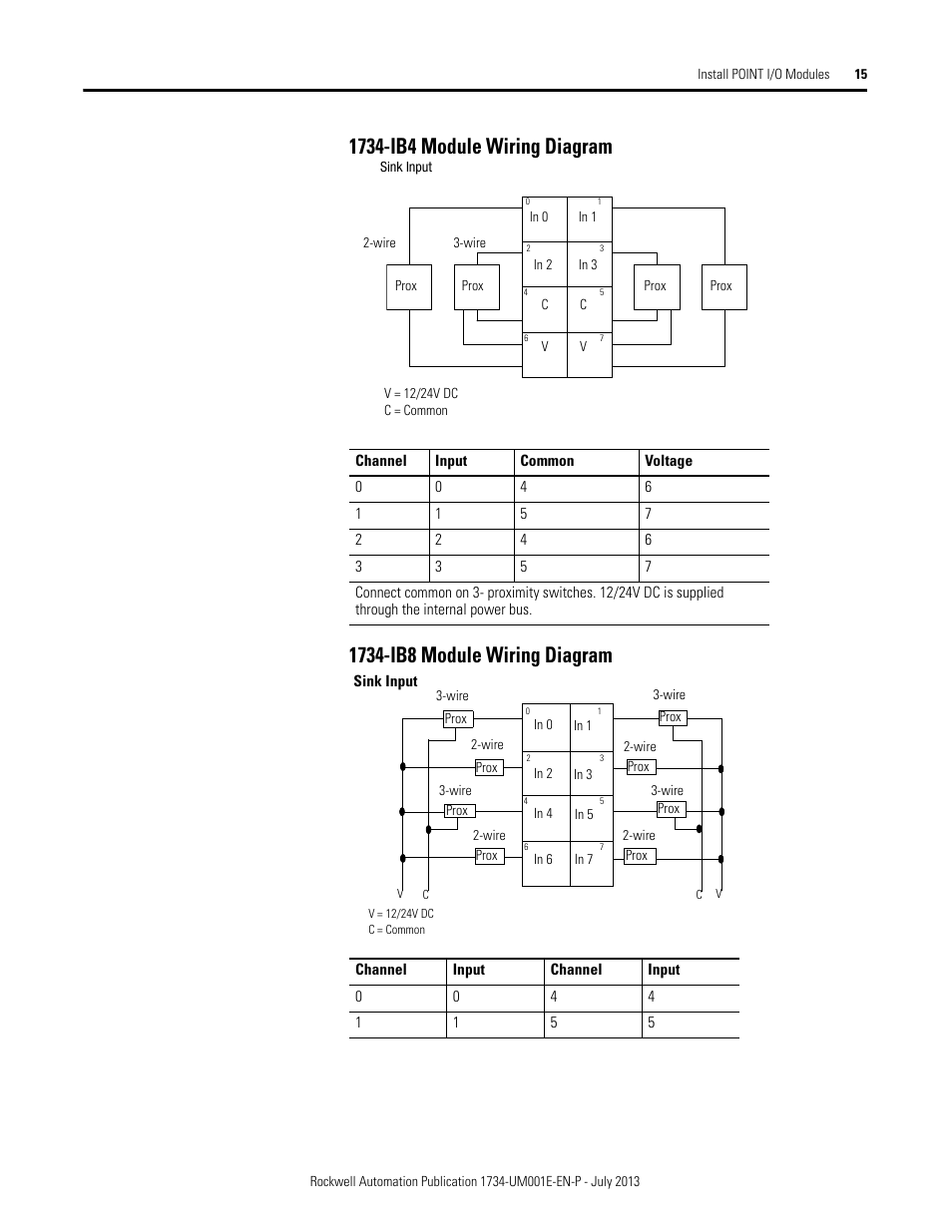 hight resolution of rockwell automation 1734 xxxx point i o digital and analog modules and pointblock i o modules user manual page 31 221