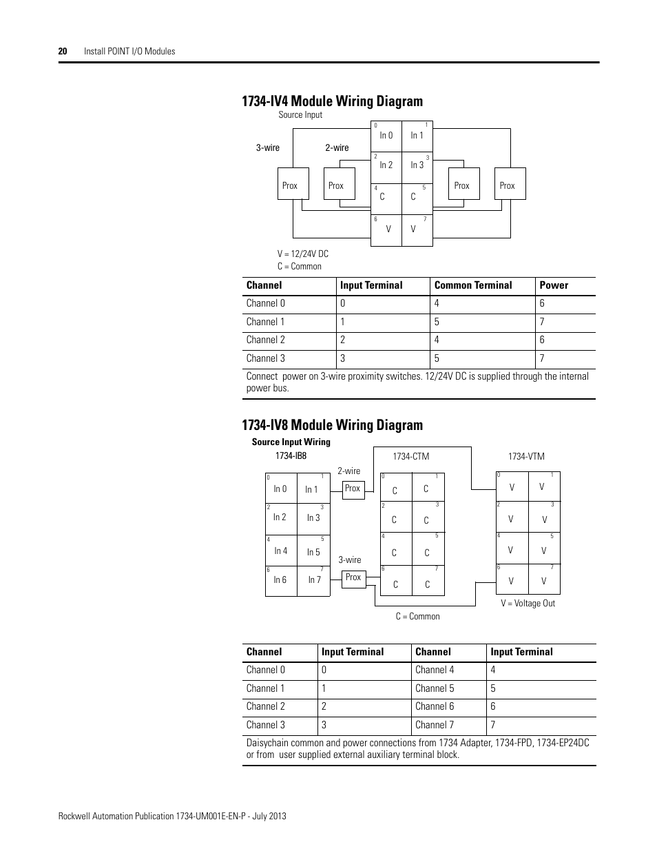 hight resolution of rockwell automation 1734 xxxx point i o digital and analog modules and pointblock i o modules user manual page 36 221