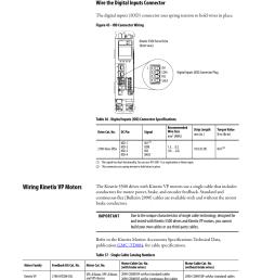 wire the digital inputs connector wiring kinetix vp motors rockwell automation 2198 hxxx kinetix 5500 servo drives user manual user manual page 80  [ 954 x 1235 Pixel ]
