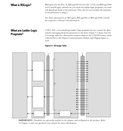 what is rslogix what are ladder logic programs rockwell automation 2100 gk61 devicenet [ 954 x 1235 Pixel ]