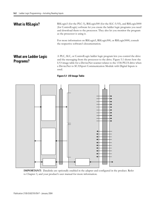 small resolution of what is rslogix what are ladder logic programs rockwell automation 2100 gk61 devicenet
