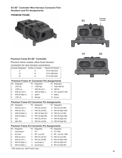small resolution of x1 x2 x3 bendix commercial vehicle systems ec 60 atc std prem controllers user manual page 31 44
