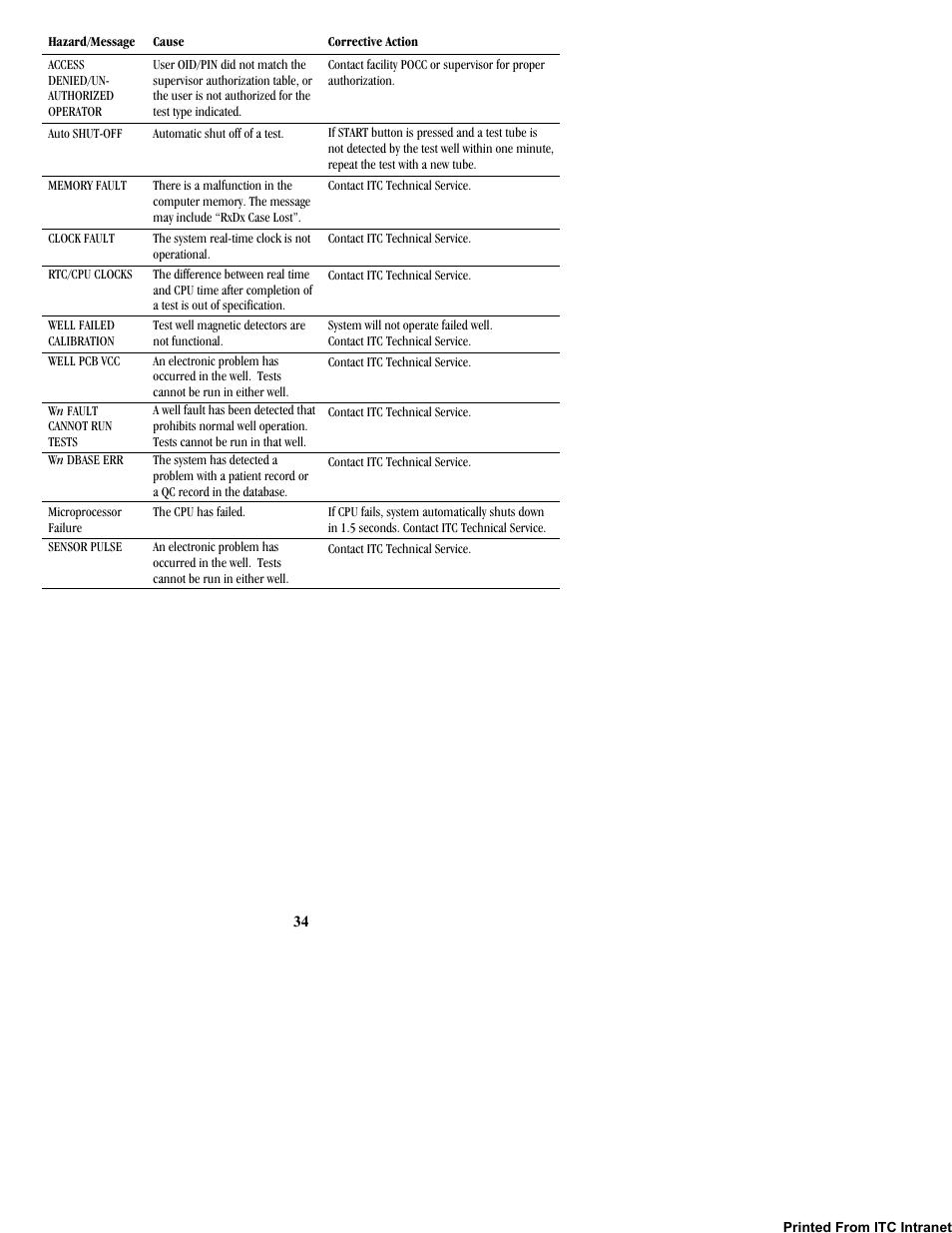 ITC Hemochron Response Whole Blood Coagulation System User