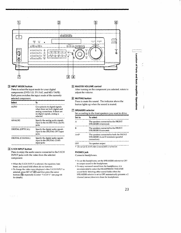 4] 5.1ch input button, D] master volume control, G muting