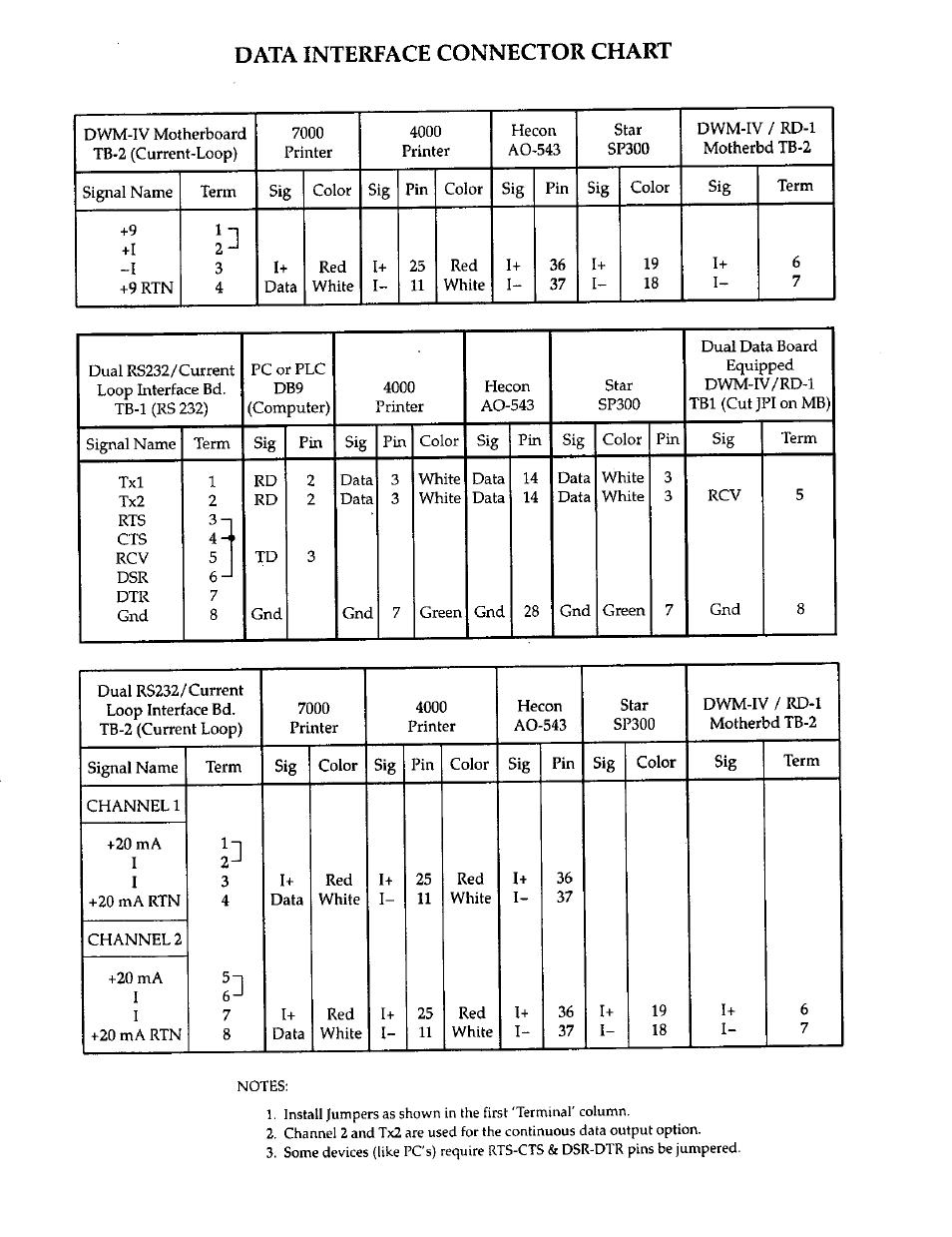 Rice Lake DWM-IV Weighmeter Standard Operators Manual User