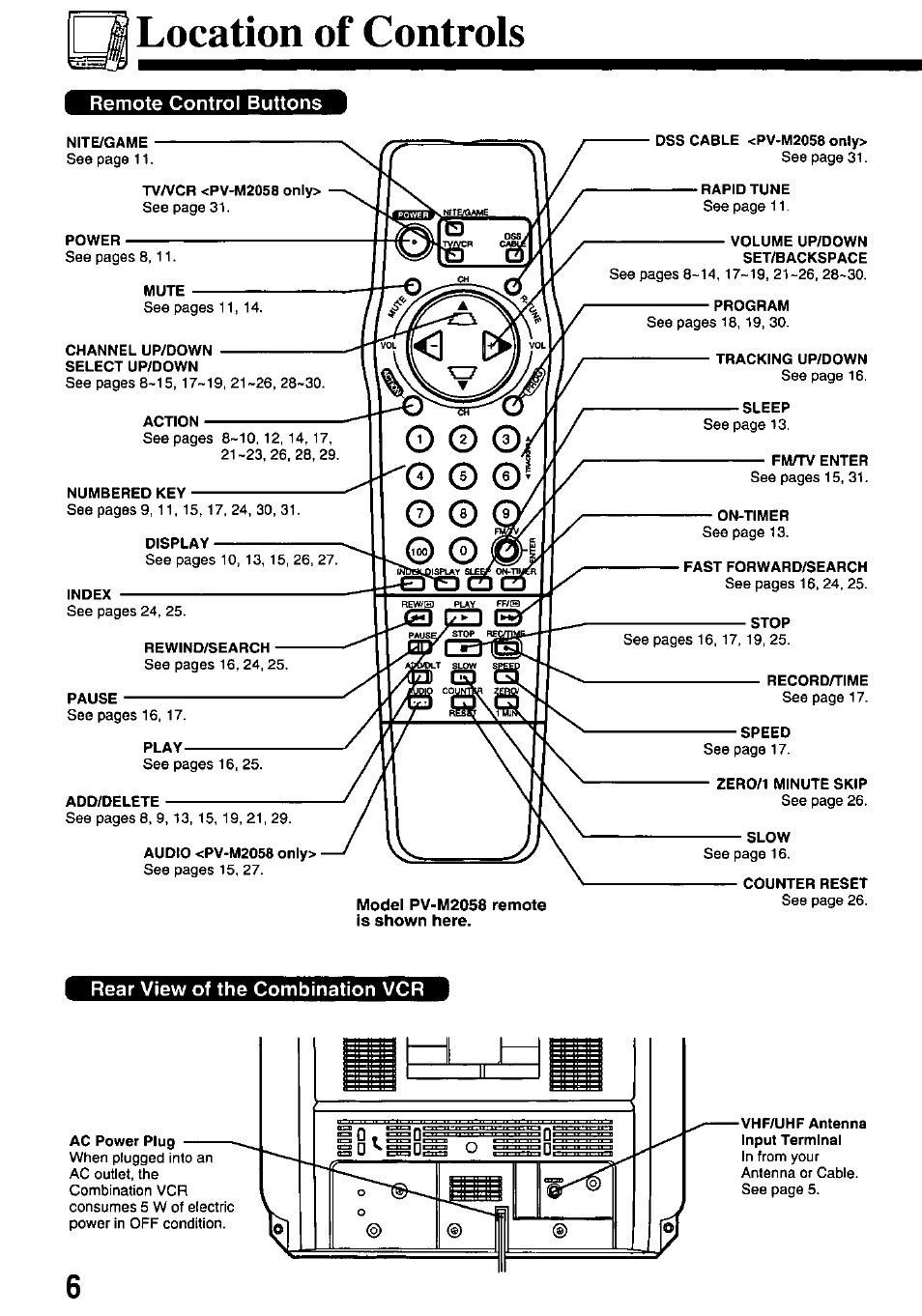 Location of controls, Remote control buttons, Rear view of