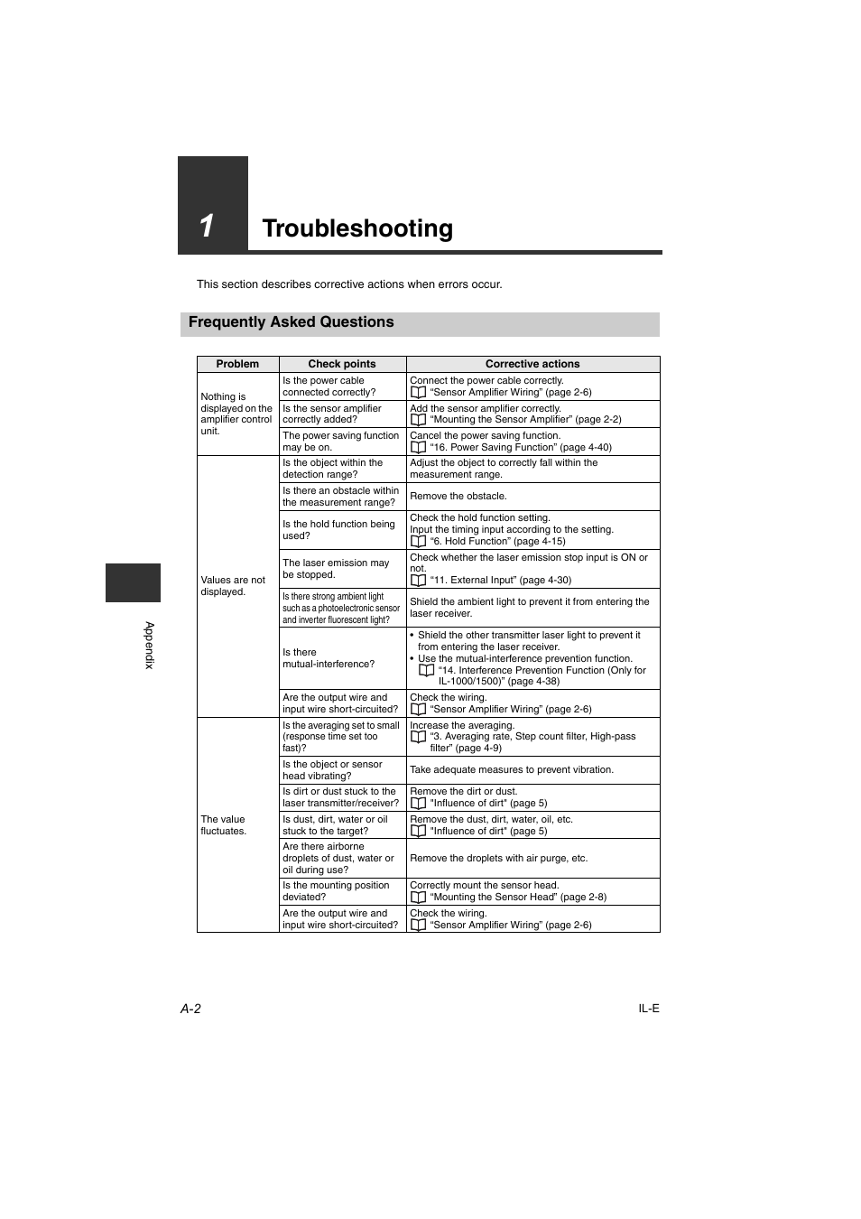 1 troubleshooting, Frequently asked questions