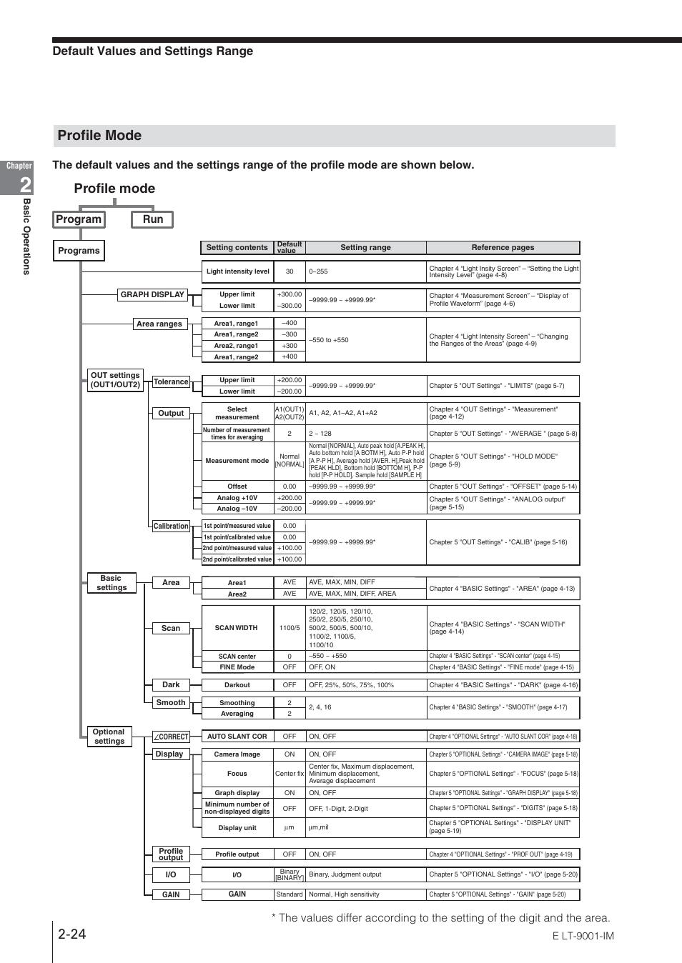 Profile mode, Default values and settings range, Program