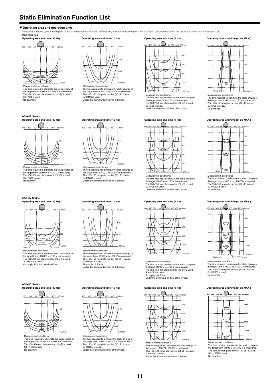 Static elimination function list, Operating area and