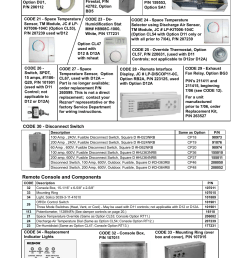 replacement indicator lights 7 remote console 7 remote console and components reznor mapsii series parts manuals user manual page 8 29 [ 954 x 1235 Pixel ]