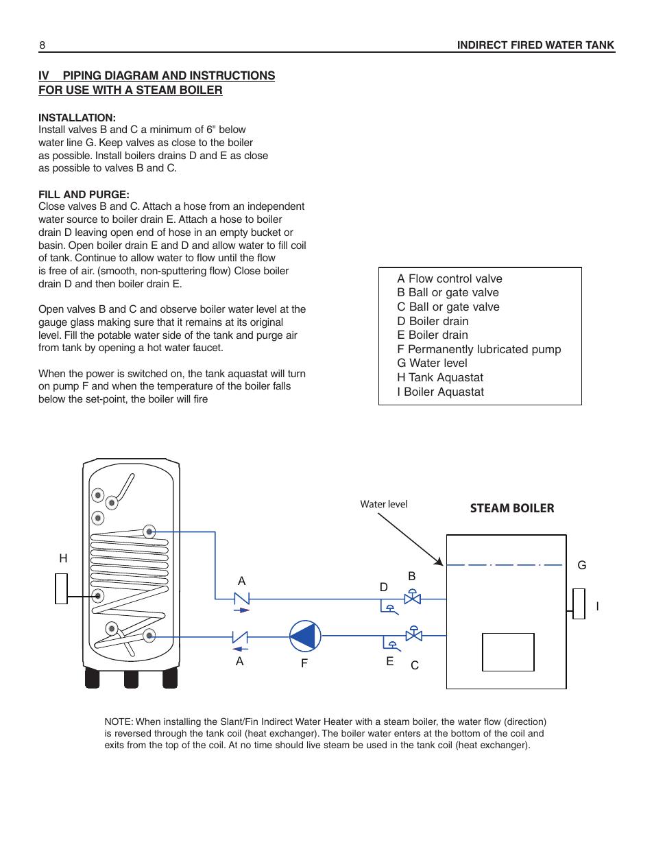 hight resolution of slant fin hwt 120 user manual page 8 16 also for hwt 80 hwt 60 hwt 40