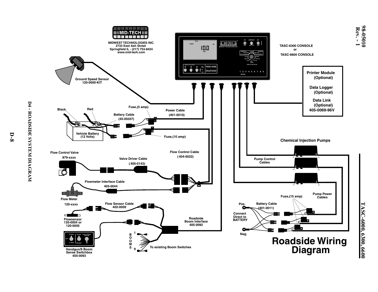 Manual Valve Diagram