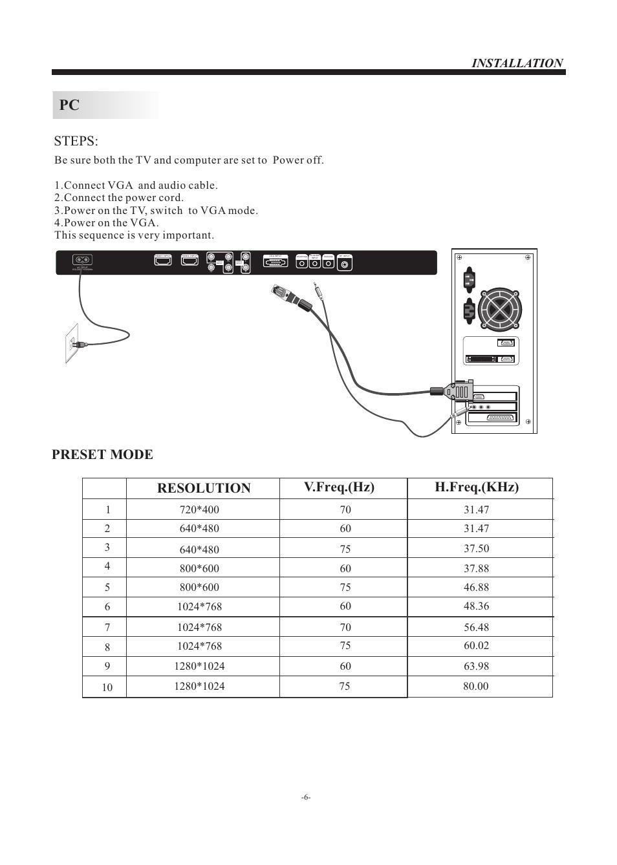 Steps, Preset mode, Resolution v.freq.(hz) h.freq.(khz