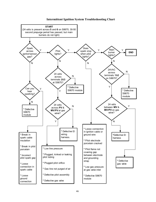 small resolution of intermittent ignition system troubleshooting chart crown boiler bwf061 user manual page 47 54